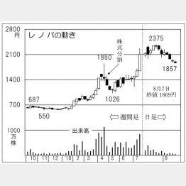 レノバ(C)日刊ゲンダイ