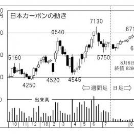 黒鉛電極の需要増し…急騰の恩恵でハネる「日本カーボン」