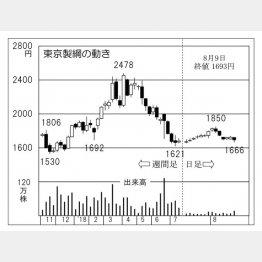 東京製綱(C)日刊ゲンダイ