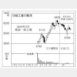 日総工産(C)日刊ゲンダイ