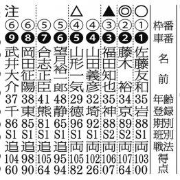 【京王閣ナイター(FⅠ)初日】好調な藤木のひとマクリ