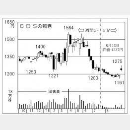 CDS(C)日刊ゲンダイ