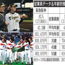 関西大手私鉄「阪急阪神」vs「近鉄」待遇がいいのはどっち
