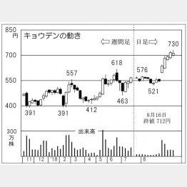 キョウデン(C)日刊ゲンダイ
