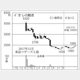 イオレ(C)日刊ゲンダイ
