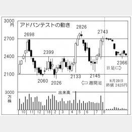 アドバンテスト(C)日刊ゲンダイ
