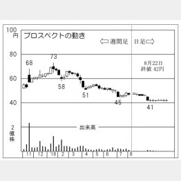 プロスペクト(C)日刊ゲンダイ