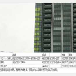 持ち家と賃貸ではどっちが得か(C)日刊ゲンダイ