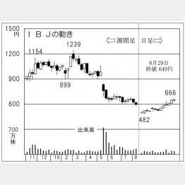 IBJ(C)日刊ゲンダイ