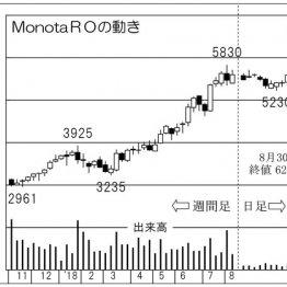 「MonotaRO」は株式分割で購入額半額へ…資金流入に期待
