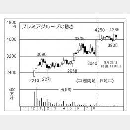 プレミアグループ(C)日刊ゲンダイ