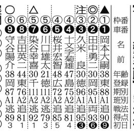 【京王閣ナイター(FⅡ)】日刊ゲンダイ杯&アイスリボンC 2日目