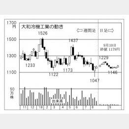 大和冷機工業(C)日刊ゲンダイ