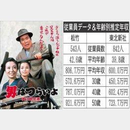 (C)1971 松竹株式会社
