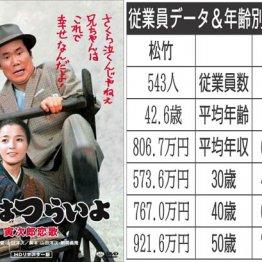 「松竹」vs「東北新社」映画製作、配給の老舗企業対決