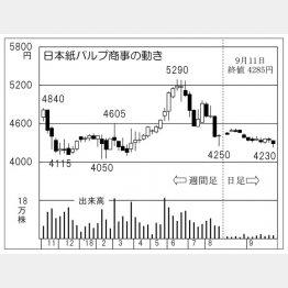 日本紙パルプ商事(C)日刊ゲンダイ