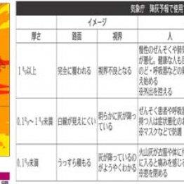 富士山宝永噴火を想定した降灰シミュレーション