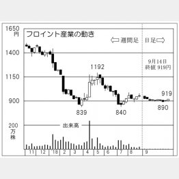 フロイント産業(C)日刊ゲンダイ