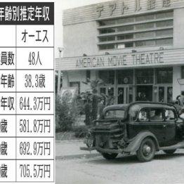 東京テアトルvsオーエス 映画館運営で有名な2社の待遇は