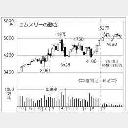 エムスリー(C)日刊ゲンダイ