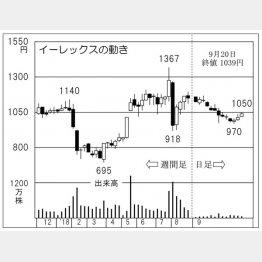 イーレックス(C)日刊ゲンダイ