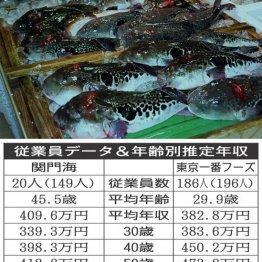 関門海vs東京一番フーズ とらふぐを安く提供する企業対決