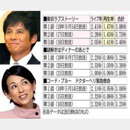 織田裕二と鈴木保奈美(C)日刊ゲンダイ
