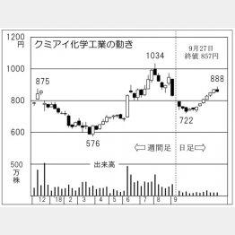 クミアイ化学工業(C)日刊ゲンダイ