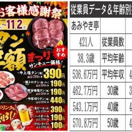 人気焼き肉チェーン「あみやき亭」vs「安楽亭」の社員待遇