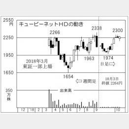 キュービーネットホールディングス(C)日刊ゲンダイ