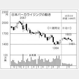日本パーカライジング(C)日刊ゲンダイ