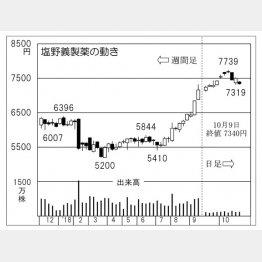 塩野義製薬(C)日刊ゲンダイ