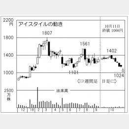 アイスタイル(C)日刊ゲンダイ
