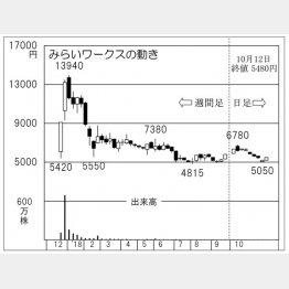 みらいワークス(C)日刊ゲンダイ