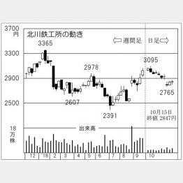 北川鉄工所(C)日刊ゲンダイ