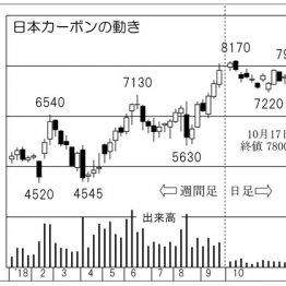 「日本カーボン」混乱相場でも黒鉛電極の価格高騰は追い風