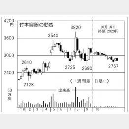 竹本容器(C)日刊ゲンダイ