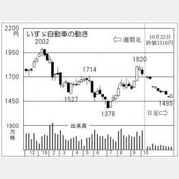 いすゞ自動車(C)日刊ゲンダイ
