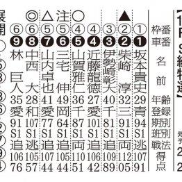 【京王閣ナイター(FⅠ)初日】混戦に断!中西の大駆けに期待