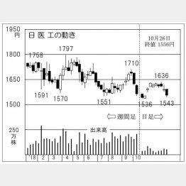 日医工(C)日刊ゲンダイ