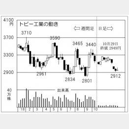 トピー工業(C)日刊ゲンダイ