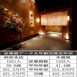 柿安本店vs木曽路 しゃぶしゃぶで有名な大手チェーン対決