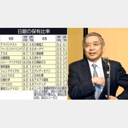 爆買いは継続(日銀の黒田総裁)/(C)日刊ゲンダイ