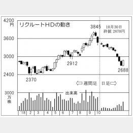 リクルートホールディングス(C)日刊ゲンダイ