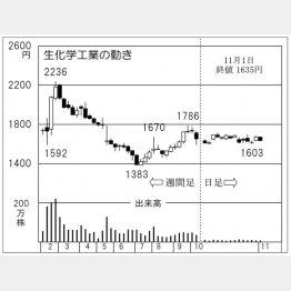 生化学工業(C)日刊ゲンダイ