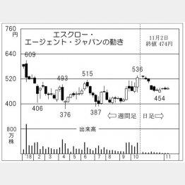 エスクロー・エージェント・ジャパン(C)日刊ゲンダイ