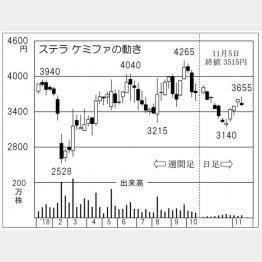 ステラケミファ(C)日刊ゲンダイ