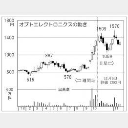 オプトエレクトロニクス(C)日刊ゲンダイ