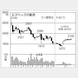 エスペック(C)日刊ゲンダイ