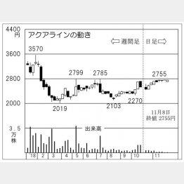 アクアライン(C)日刊ゲンダイ